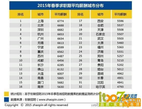 2000年人均工资_昆明市人均工资