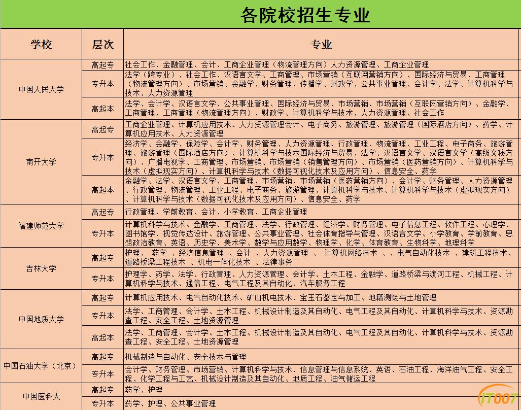 2-各高校专业.png