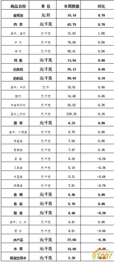 平均零售价24元/公斤 上周云南省生活必需品零售价格环比略涨-1.jpg