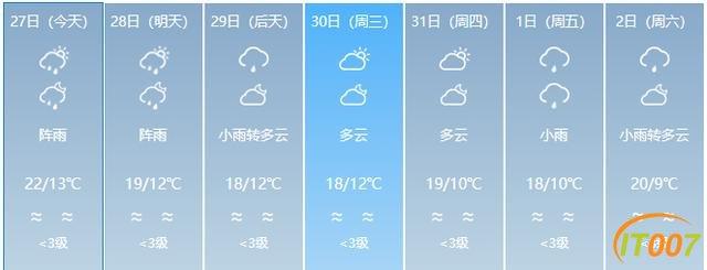 又来了!一股冷空气即将到货!云南多地有雨,部分地区日温差达12度!未来几天…-16.jpg