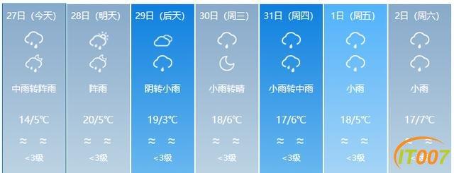 又来了!一股冷空气即将到货!云南多地有雨,部分地区日温差达12度!未来几天…-18.jpg
