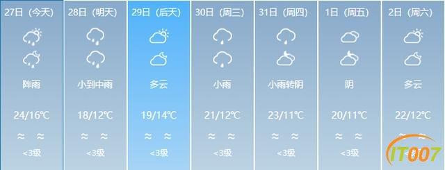 又来了!一股冷空气即将到货!云南多地有雨,部分地区日温差达12度!未来几天…-20.jpg