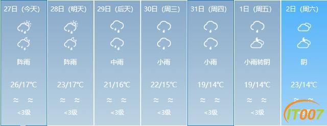 又来了!一股冷空气即将到货!云南多地有雨,部分地区日温差达12度!未来几天…-21.jpg