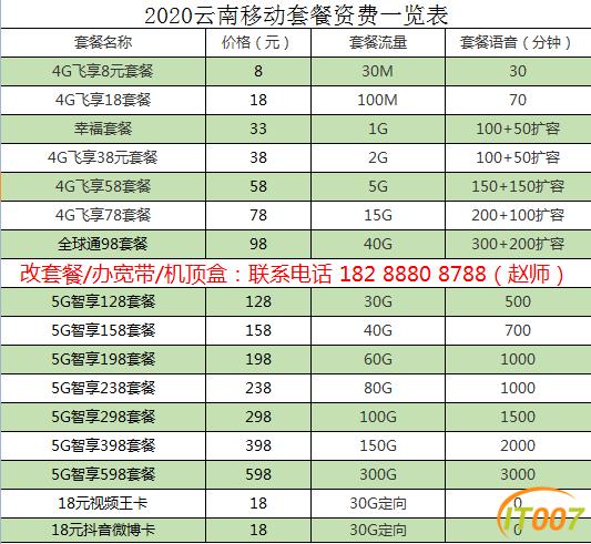 5G套餐畅想套餐费7折优惠一年,128套餐每月89.6,158套餐每月110.6,198套餐每月138.6元