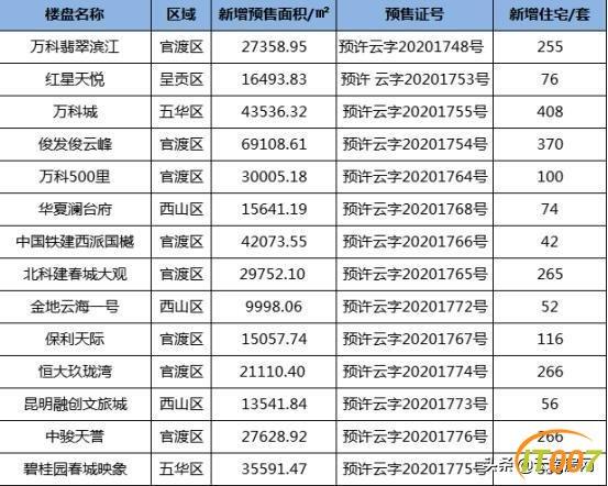 上周昆明14盘新增供应39.7万方 官渡区有8个楼盘取证-1.jpg
