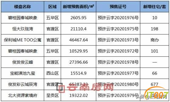 上周昆明7盘新增供应20.83万方 官渡区有4个楼盘取证-1.jpg