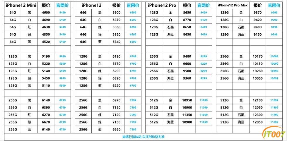 靓价出苹果iPhone 12系列