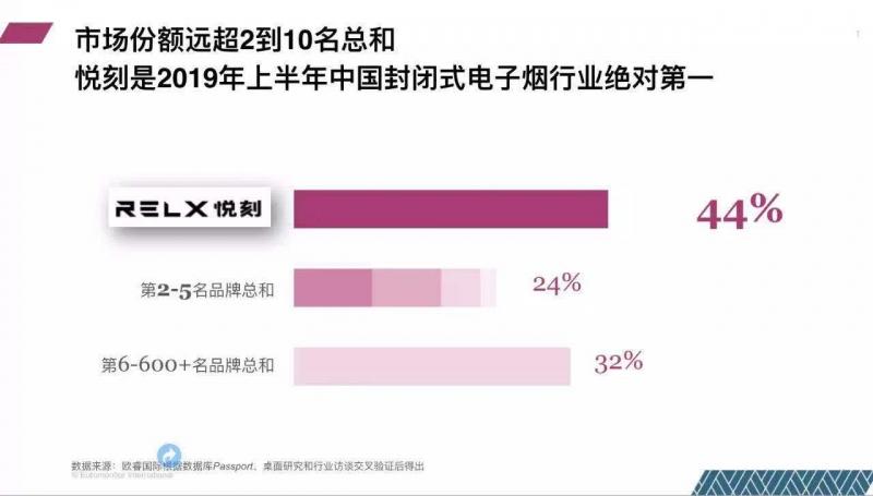 RELX悦刻占据中国电子烟市场44%份额 超过2-10名总和