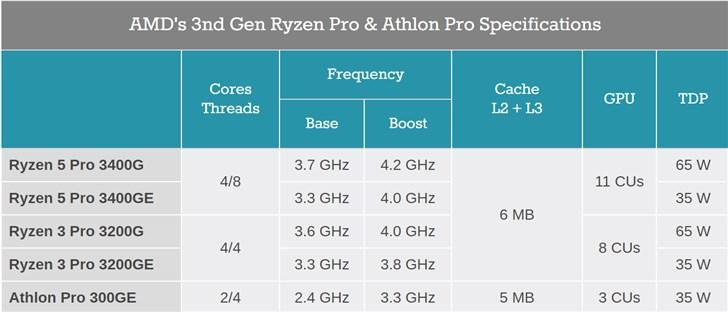 AMD将在第四季度发布Pro系列CPU:R5 Pro 3400G来了
