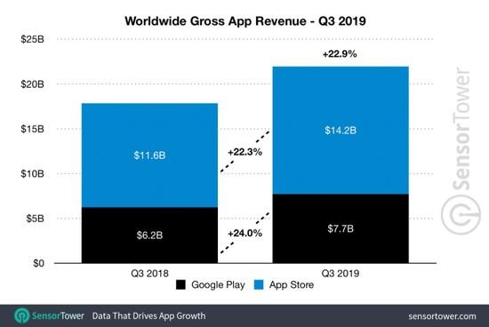 第三季度全球App营收219亿美元,苹果App Store占比65%