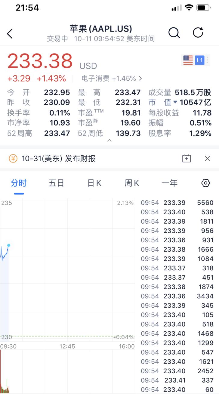 苹果涨1.43%创历史新高,总市值达1.05万亿美元