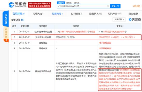 小鹏汽车全资子公司注资由6.5亿增至60亿:增幅达823%