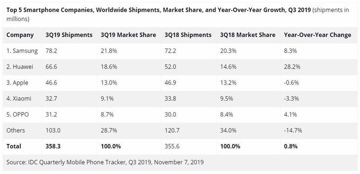 IDC发布Q3全球智能手机出货统计:共3.58亿台,三星、华为、苹果位列前三