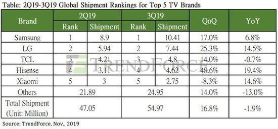 三季度全球电视出货量5497万台:三星第一,小米第五