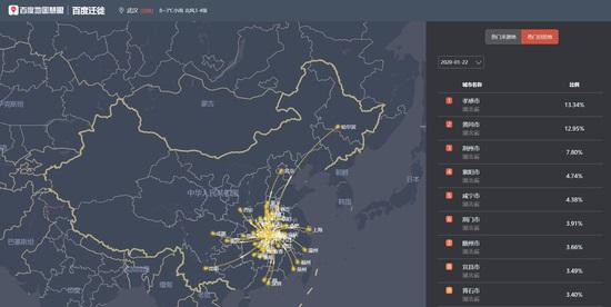 百度地图数据:武汉人口近日迁出城市多为湖北省内