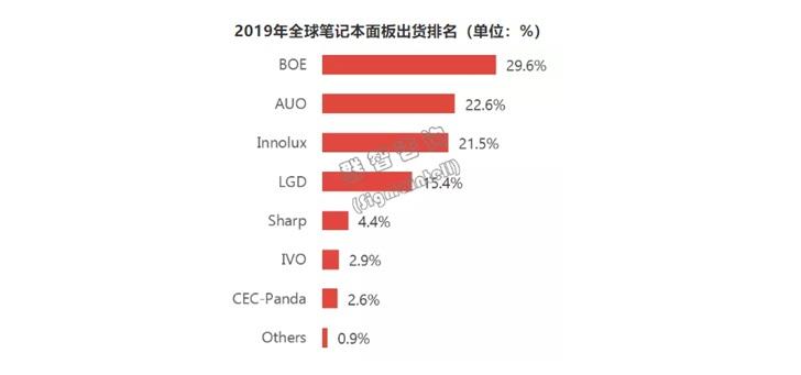 2019年全球笔记本面板出货量排名:京东方第一,友达第二