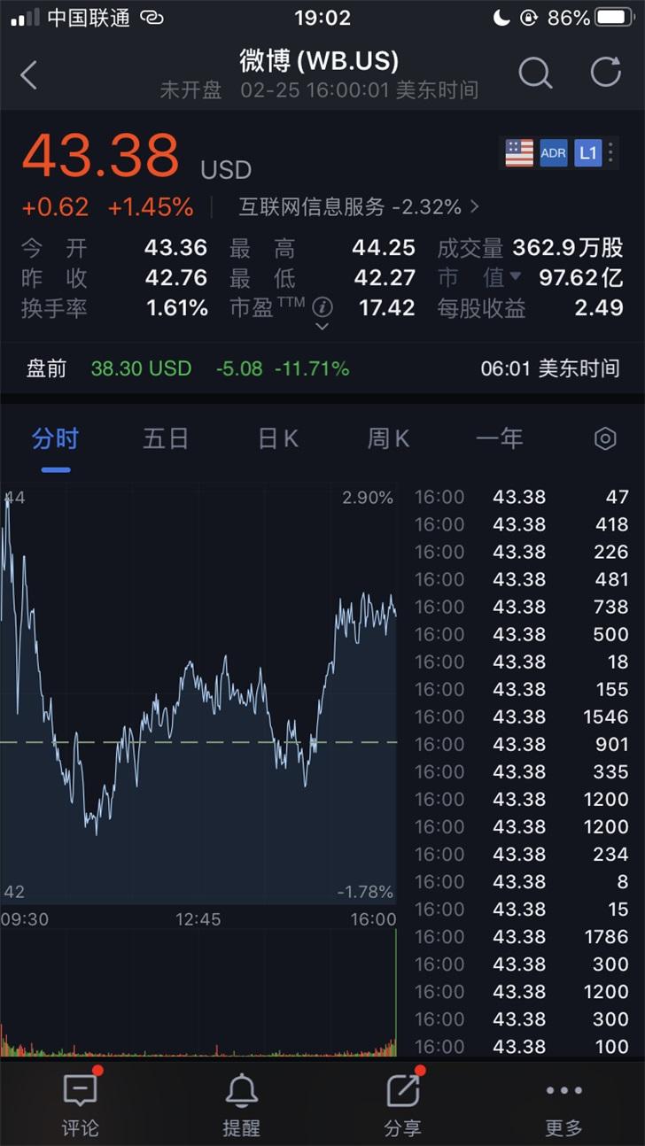 微博美股盘前跌幅扩大至12%,新浪跌超8%