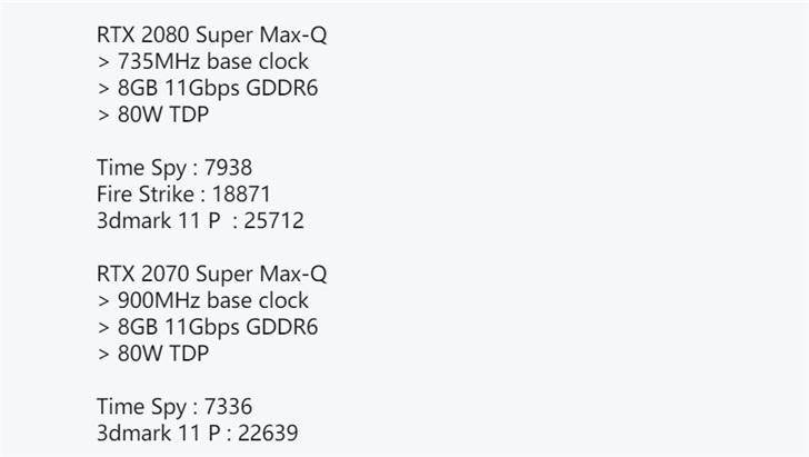 英伟达RTX 2080 Super Max-Q参数曝光:735MHz频率,TDP 80W