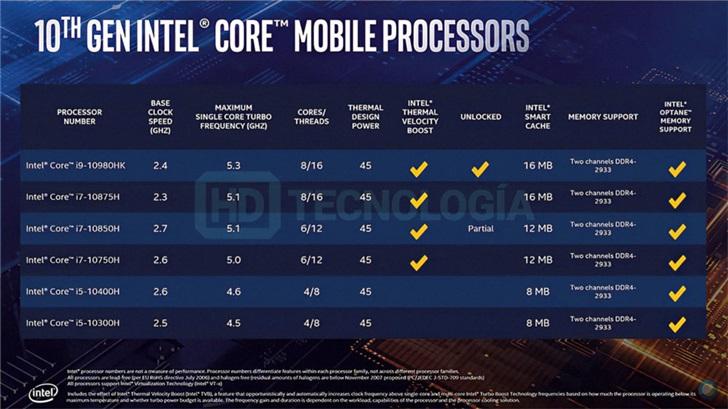 英特尔十代酷睿移动标压处理器完整规格曝光:i7/i9均超5GHz
