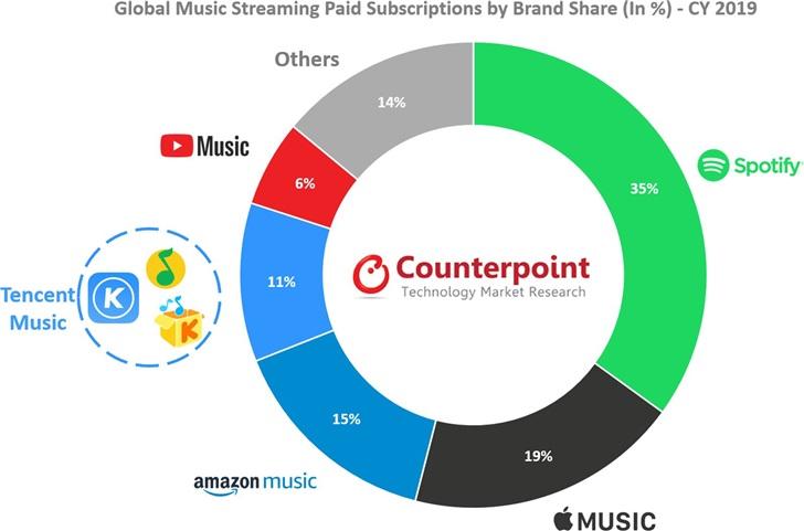 2019年全球在线音乐流媒体市场:Spotify第一,Apple Music第二