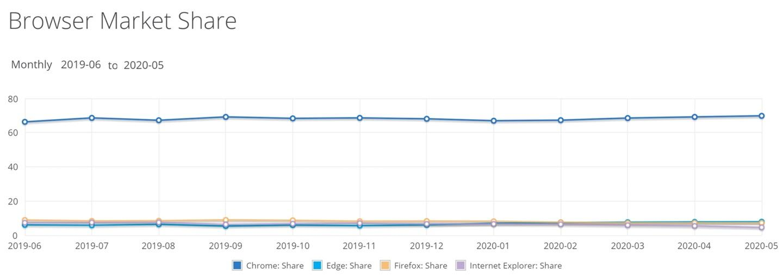 全球浏览器大战:谷歌 Chrome 逼近 70% 份额,微软 Edge 涨至 7.86%