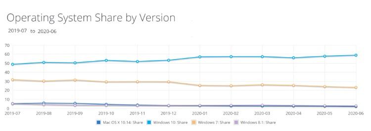 最新数据:微软 Win10 全球份额涨至 58.93%,Win7 继续下降