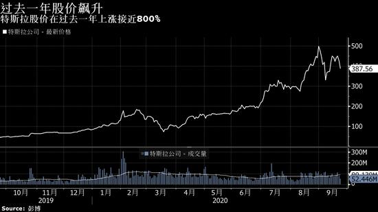 特斯拉电池日令人失望,市值飙升 3,200 亿美元的涨势恐有逆转风险