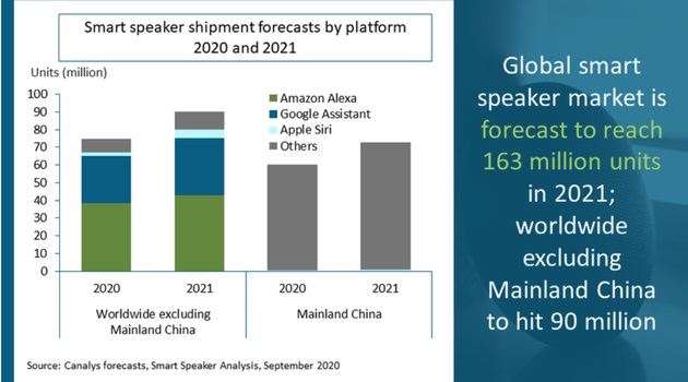 2021 年全球智能音箱市场将增长 21%,出货量 1.63 亿台