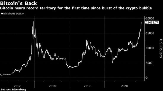 令人咋舌:比特币三年来首次逼近 19000 美元