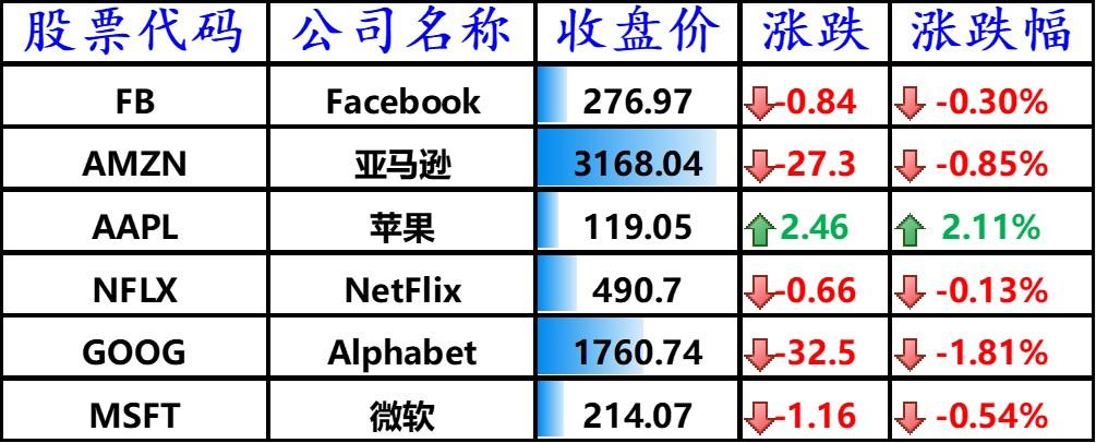 美股全线收跌,苹果上涨 2.11%,AMD 大涨 6.27%,理想、小鹏汽车跌超 8%