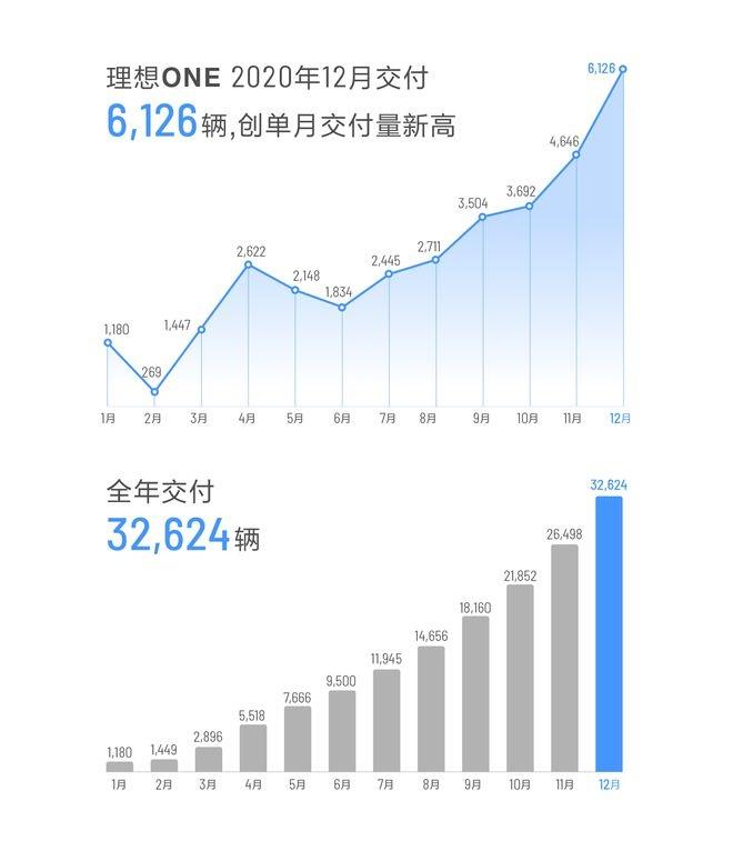 理想汽车 2020 年全年交付 32624 辆,12 月 6126 辆同比增长 529.6% 再创新高