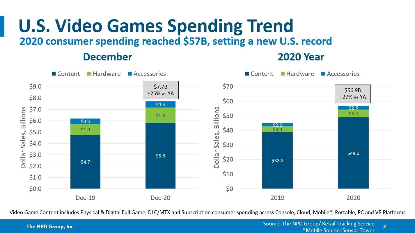 2020 年全球视频游戏消费达 569 亿美元,增长 27%