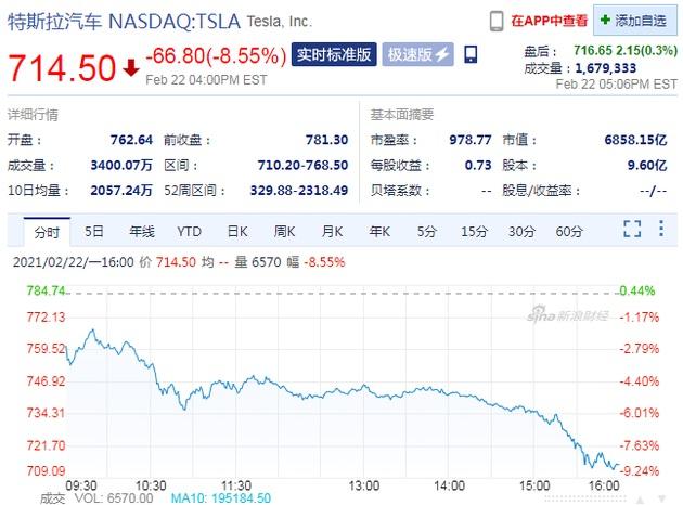 特斯拉股价周一大跌 8.55%,创去年 9 月以来最大跌幅