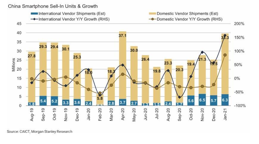 大摩看好苹果业绩:1 月份中国市场 iPhone 出货量同比增长逾 150%