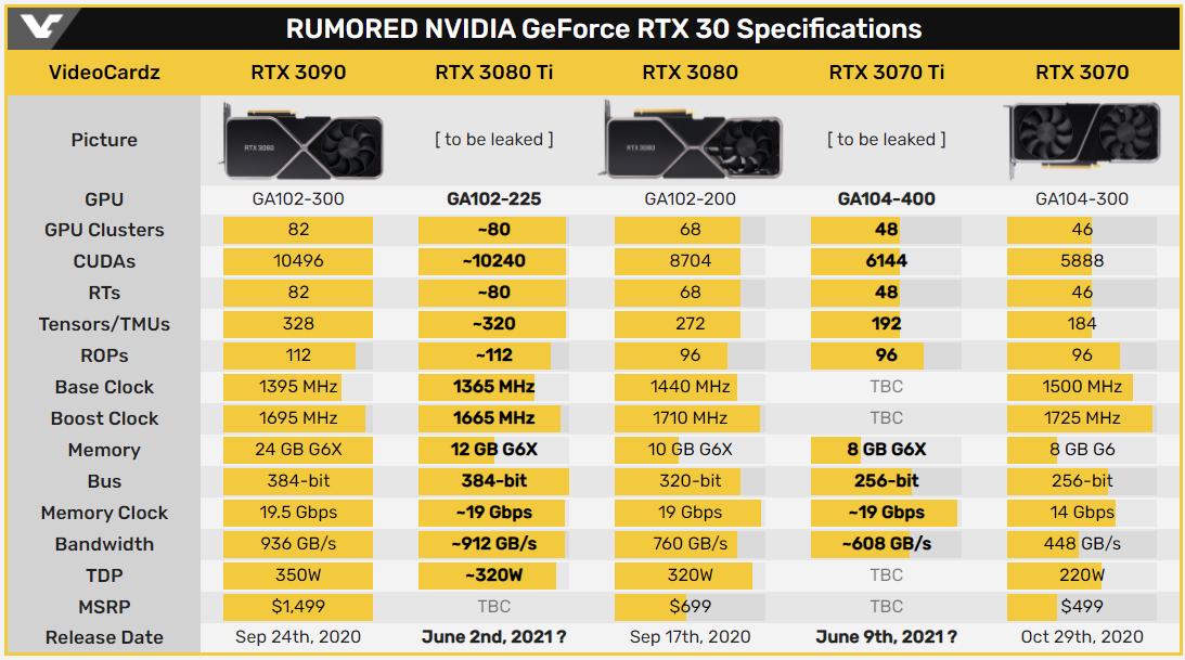 外媒:英伟达 RTX 3080 Ti/3070 Ti 显卡将延期至 6 月发售