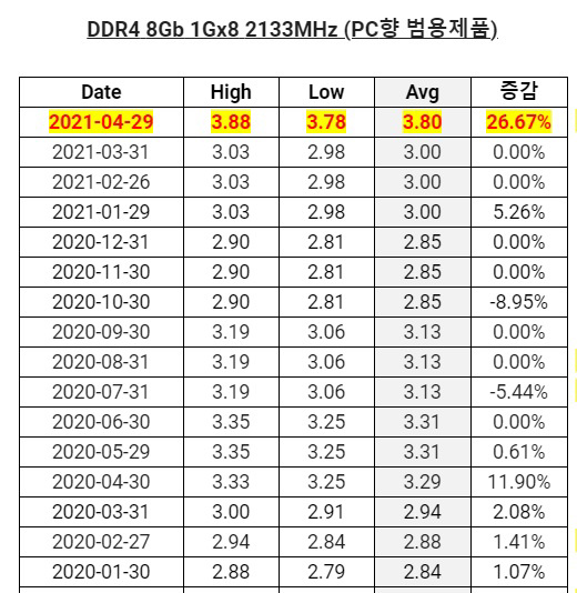 DRAM 内存芯片价格 4 月以来上涨 26%,增速四年来最快
