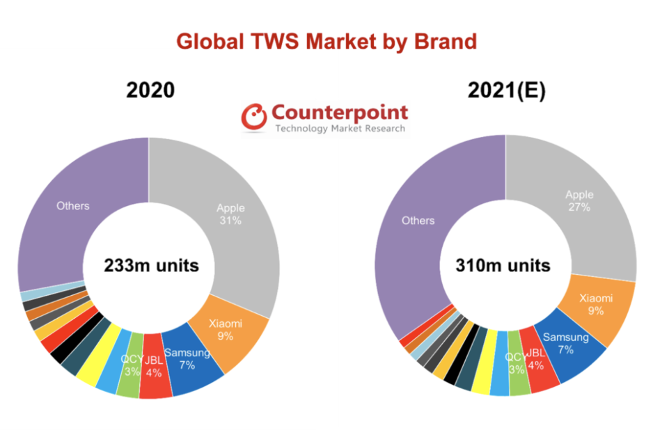 Counterpoint:预计 2021 年全球真无线耳机销量将达到 3.1 亿