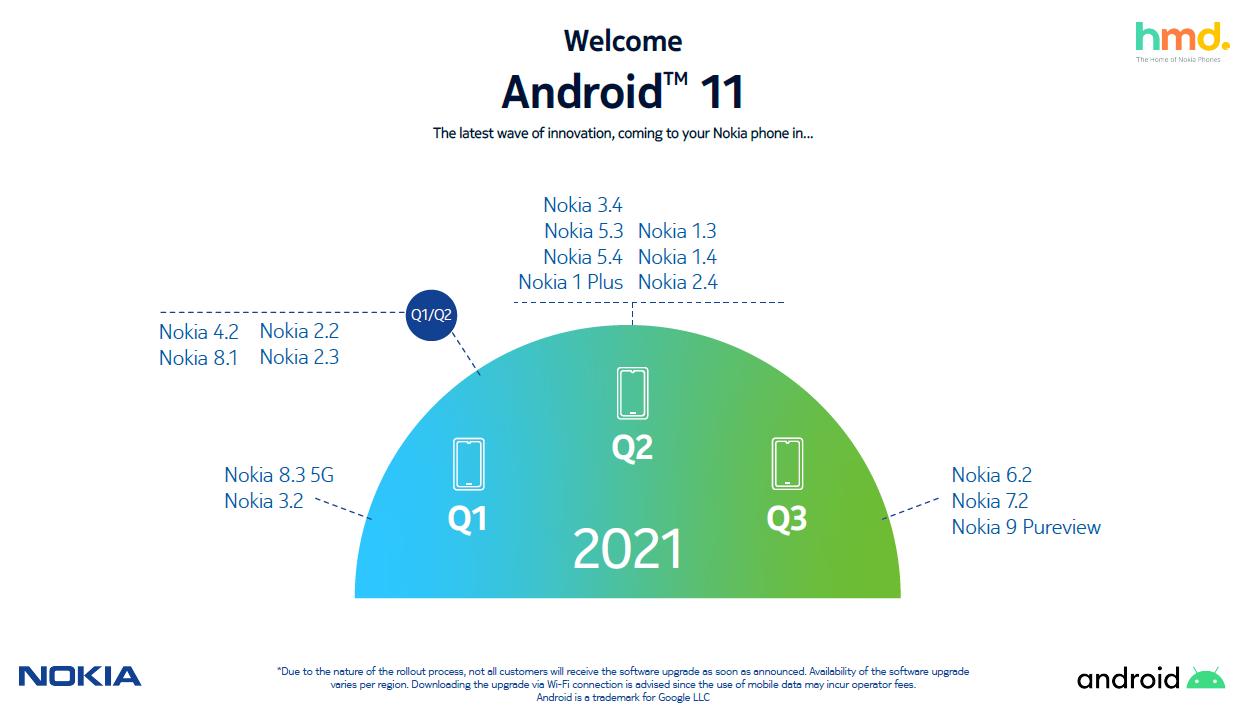 HMD 公布诺基亚手机安卓 11 更新时间表